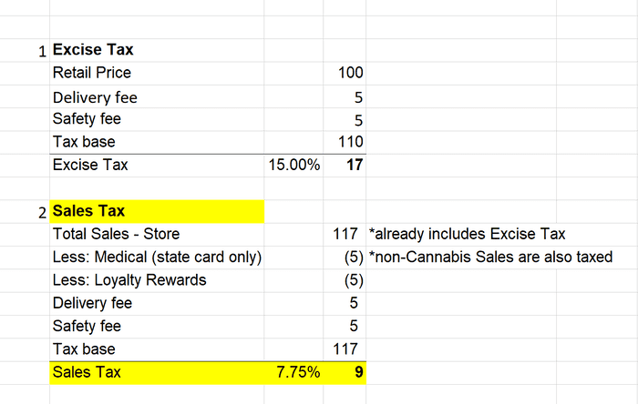 marijuana sales tax with delivery
