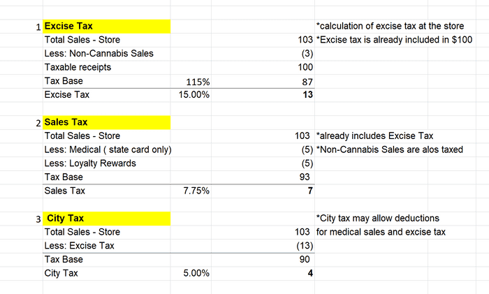 example of California dispensary taxes - Excise, SUT and City